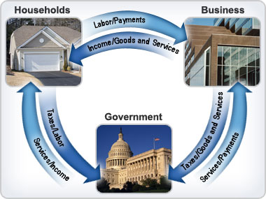 Illustration of the circular flow of money  labor  and goods and    Circular Flow Diagram With Government Sector